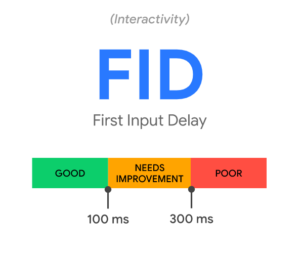 first input delay Google benchmark. Less than 100ms is good, more than 300ms is poor